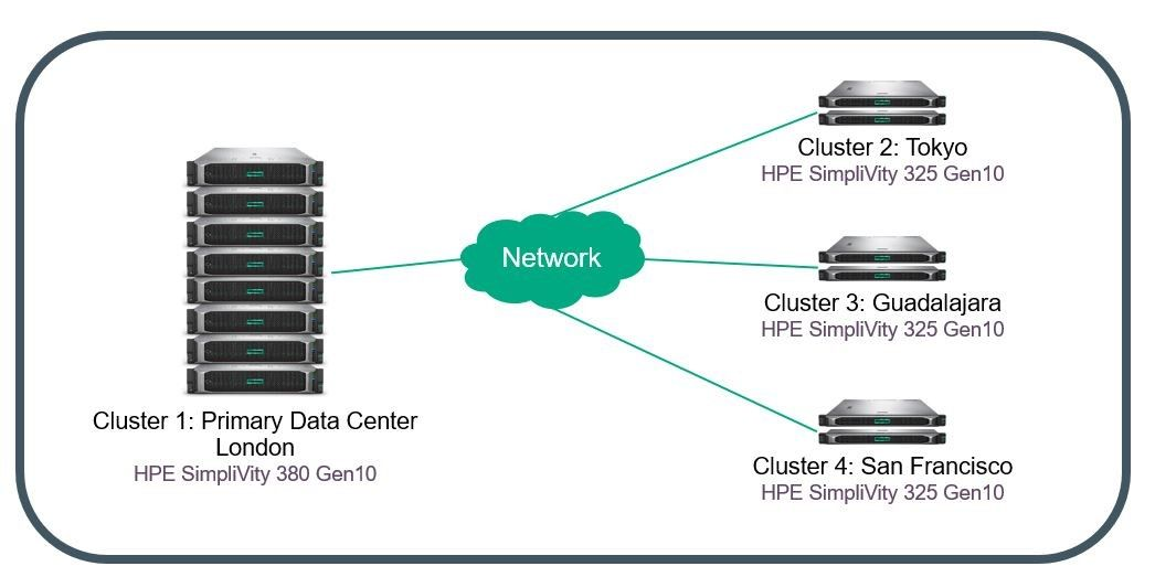 Federation with HPE SimpliVity 380 and HPE SimpliVity 325 clusters