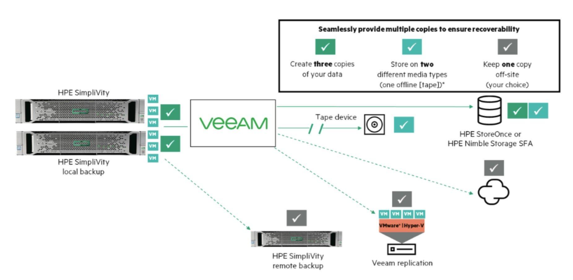 SimpliVity-Veeam_data-protection.jpg