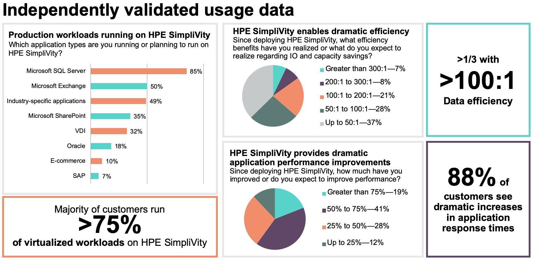 Sources: TechValidate customer data, and IDC efficiency whitepaper, 2018