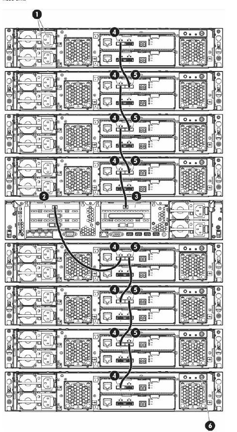 4700 SAS Cabling Config