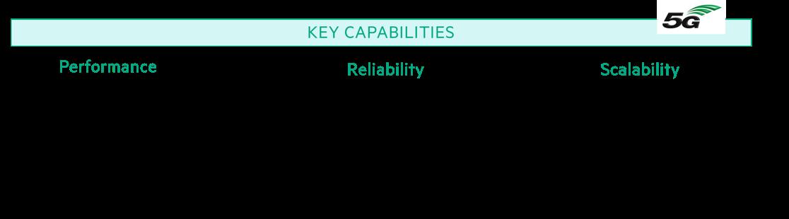 5G capabilities