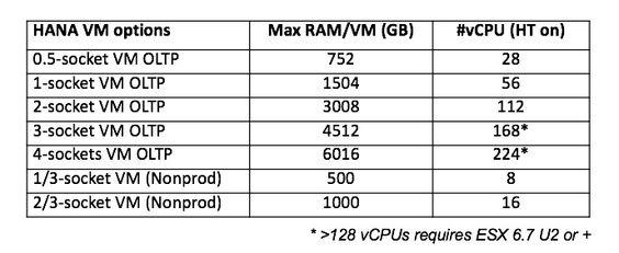 SAP HANA on VMware table 1.jpg