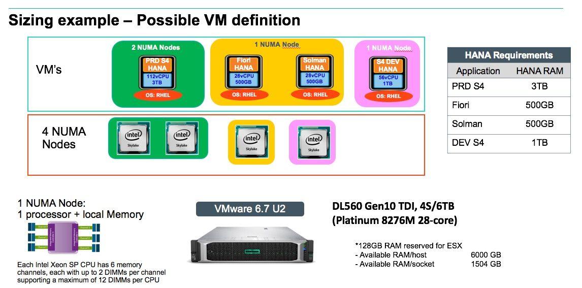 SAP HANA on VMware figure 1.jpg