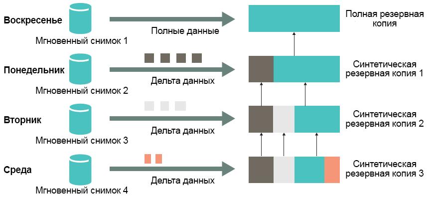 Рис. 1. Инкрементальные и синтетические полные резервные копии.png