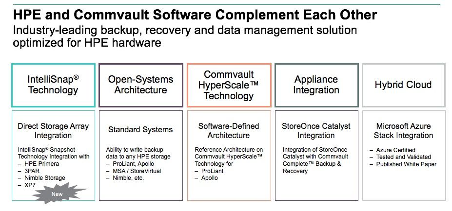 HPE and Commvault.jpg