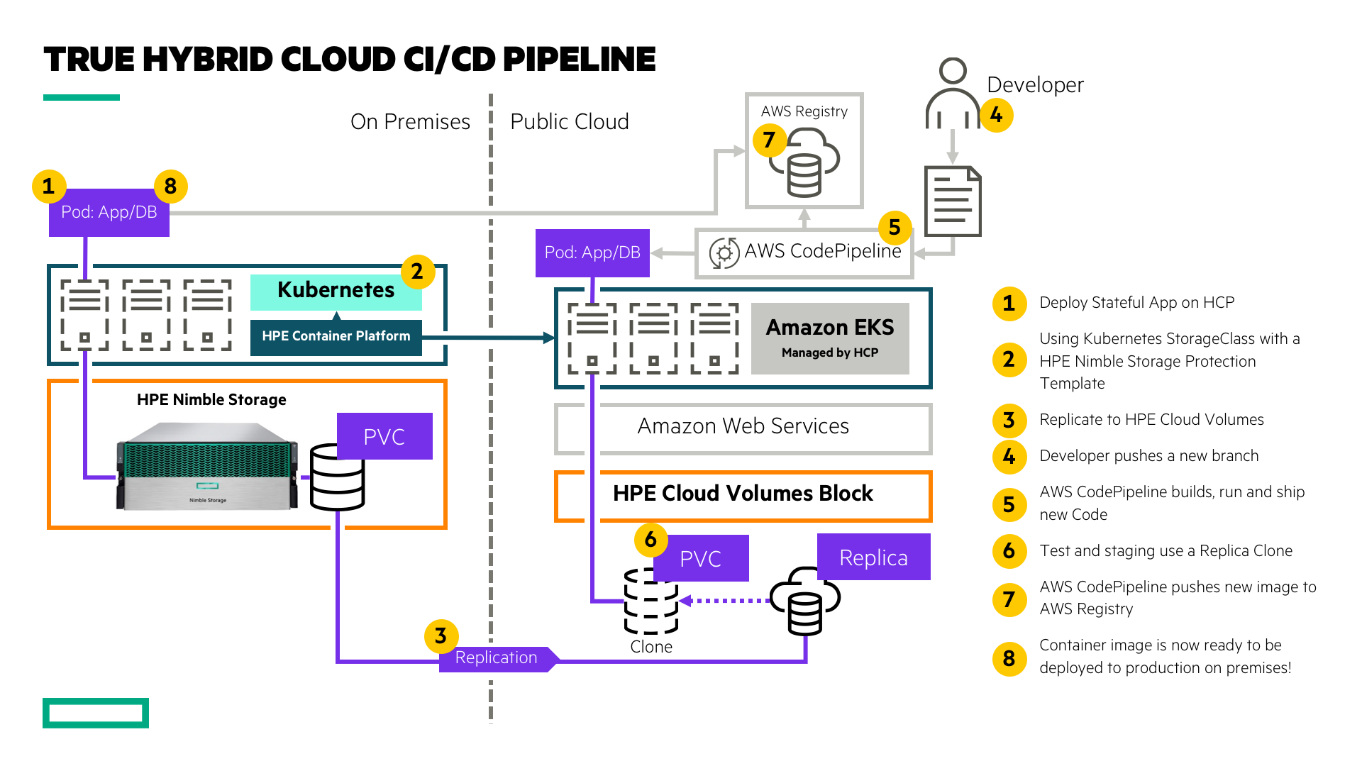True Hybrid Cloud CI/CD Pipelines Accelerated by HPE
