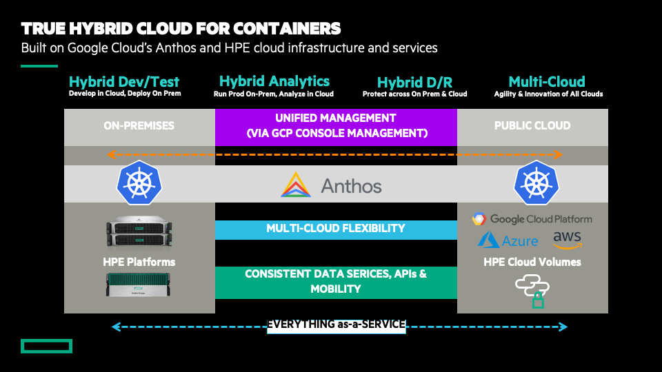 Delivering true hybrid multi cloud with HPE and Google Cloud Anthos