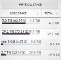 simplivity-physical-space.png
