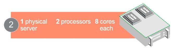 Windows Server Core Licensing Scenario 2.jpg