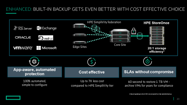 Built-in Backup with HPE StoreOnce Catalyst integration.png