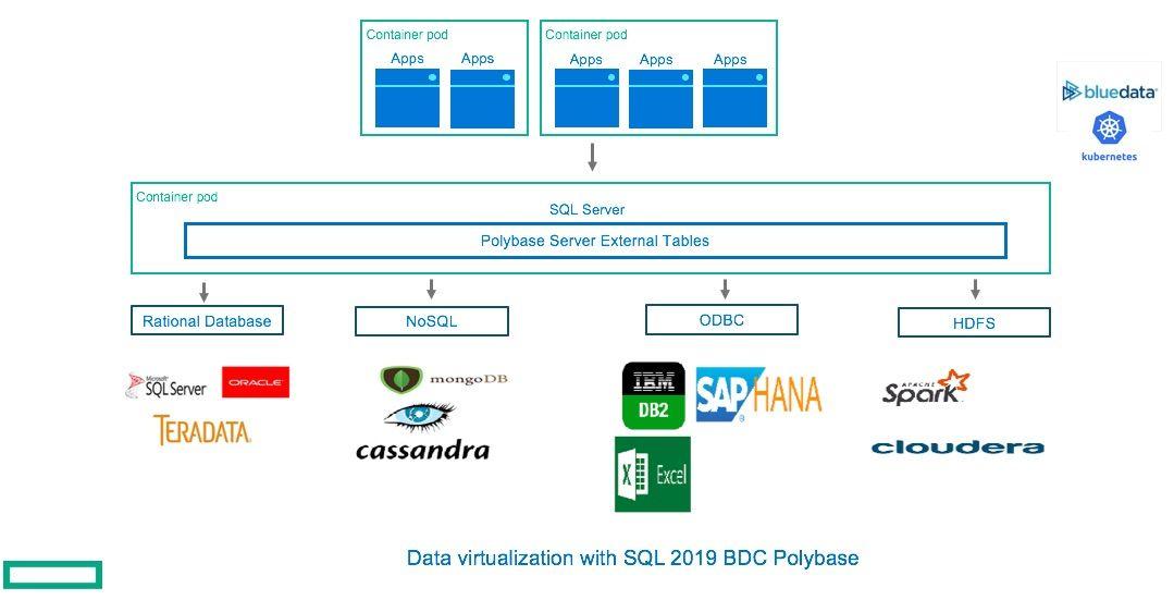 HPE BlueData and SQL Big Data Clusters Figure 1.jpg