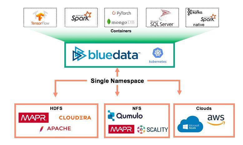 HPE BlueData and SQL Big Data Clusters Figure 2.jpg