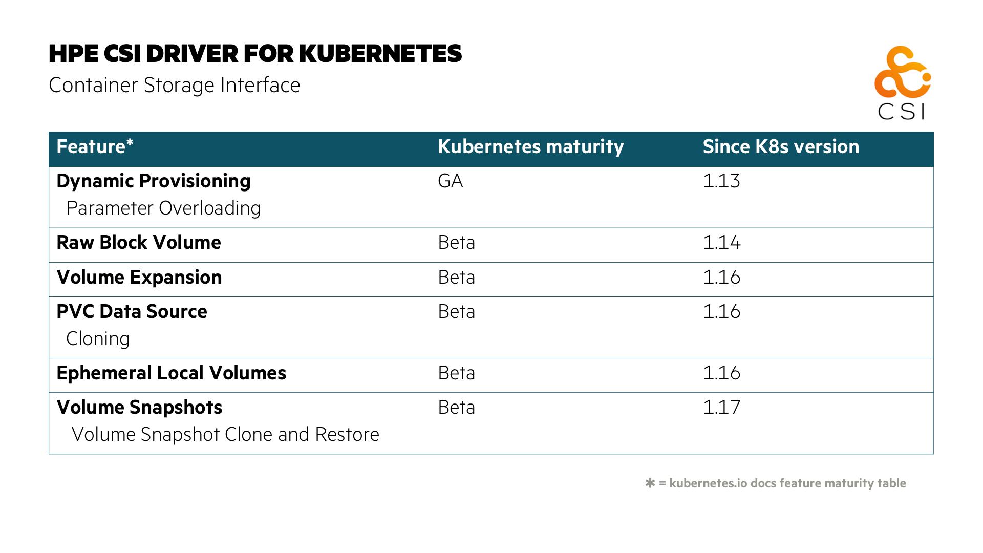 CSI specification maturity table