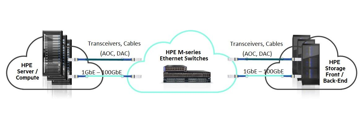 Figure 2_HPE M-series, best-in-class performance for Ethernet Storage Fabrics