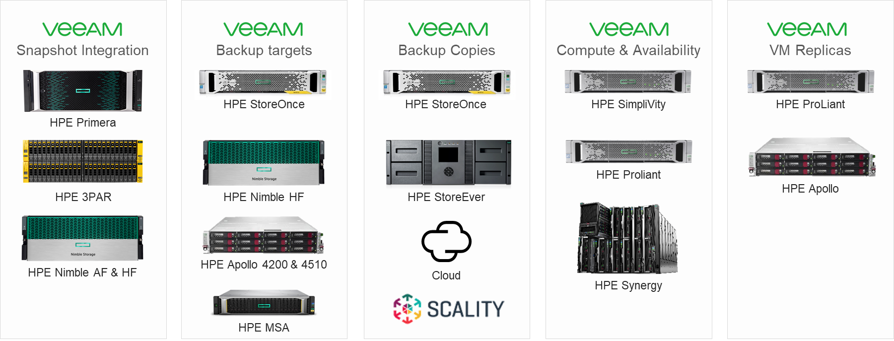 Veeam Complements HPE Infrastructure