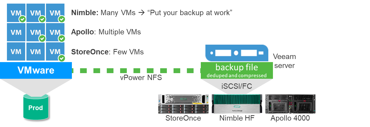 Figure-10_Instant VM Recovery from different HPE Backup Storage target.png