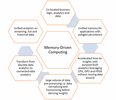 HPE-Memory Driven Compute-challenges-figure 1.png