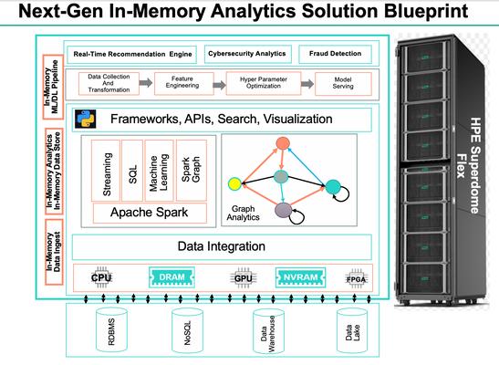 Next-Gen In-Memory Analytics Solution Bluepring.png
