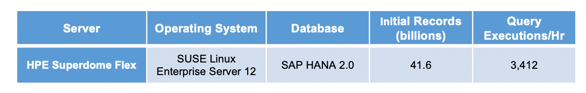HPE and Intel - scale up SAP HANA.png