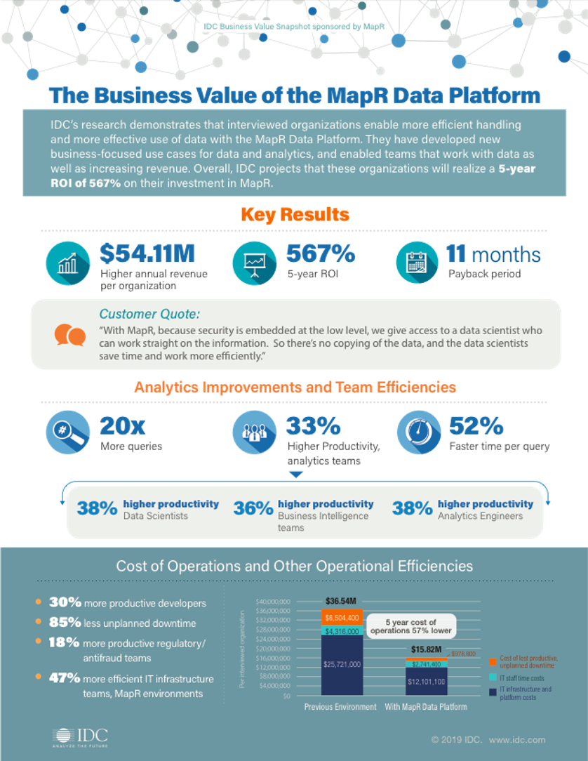 MapR-HPE Data Fabric-ICD infographic.png