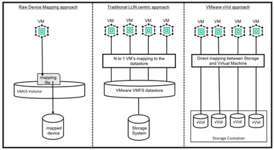 Figure 1. Different approaches between virtual machines and storage array