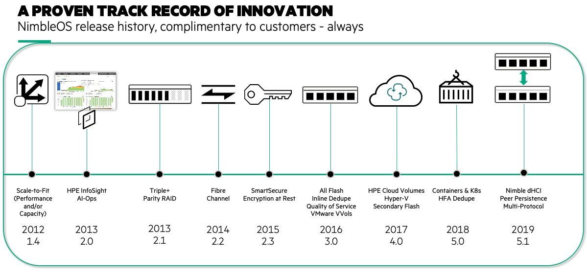 NimbleOS past innovations - lots of industry firsts!