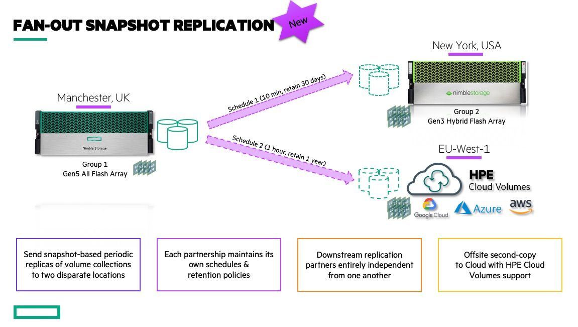 Replicate datasets to two disparate locations - even the Public Cloud!