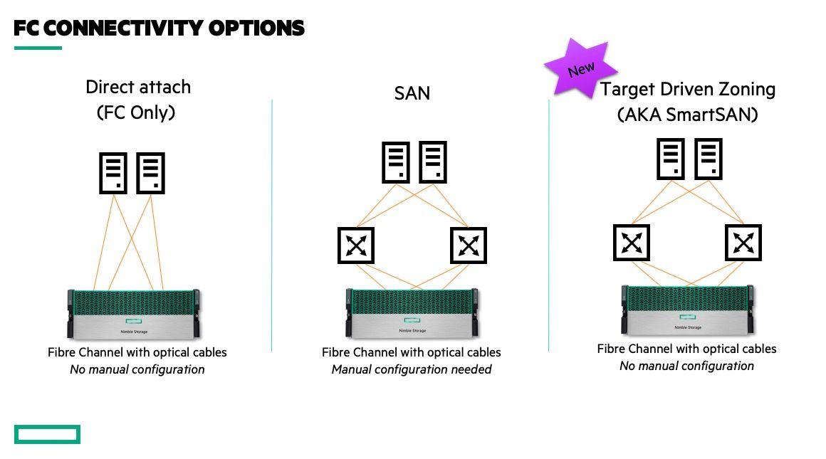 SmartSAN - Simplifying FC Deployments!