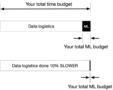HPE-AI-ML-time budget.png