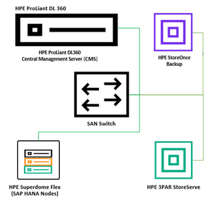 Figure 2. Revised SAN layout (includes HPE StoreOnce)