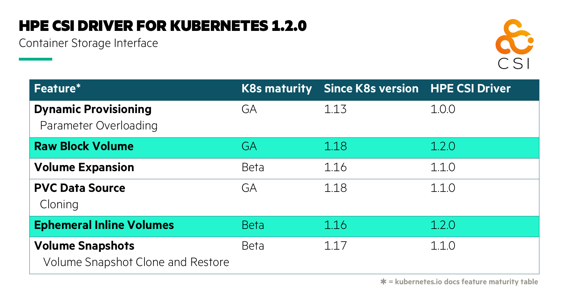 HPE CSI Driver for Kubernetes. New features highlighted!