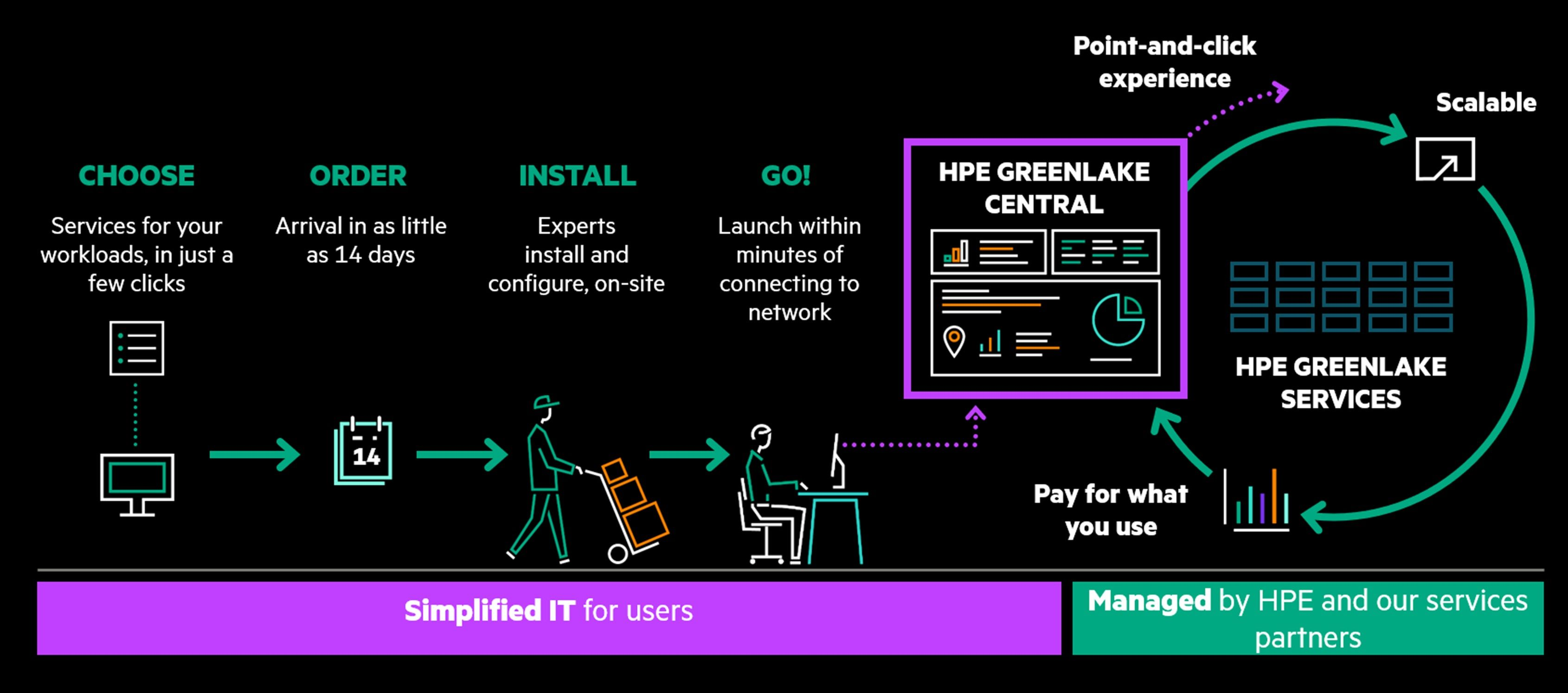 prozess_hpe-greenlake-cloud-services.jpg