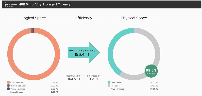 HPE Simplivity Storage Efficiency.png