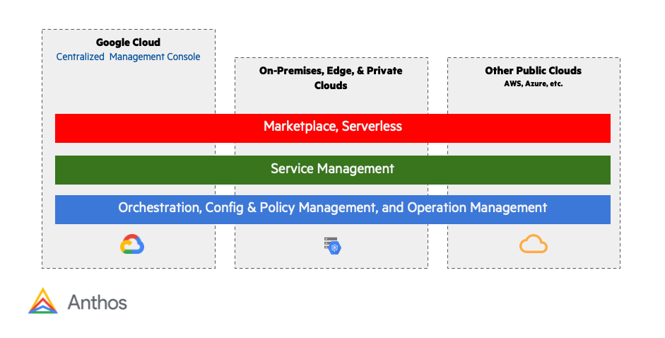 Unified Management with Anthos