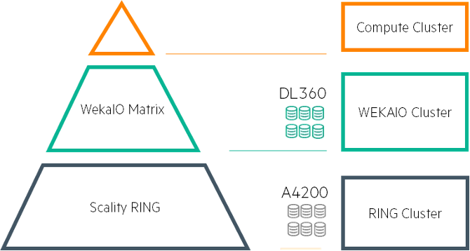 Figure 3. AI Data Node disaggregated (or two-tier) solution