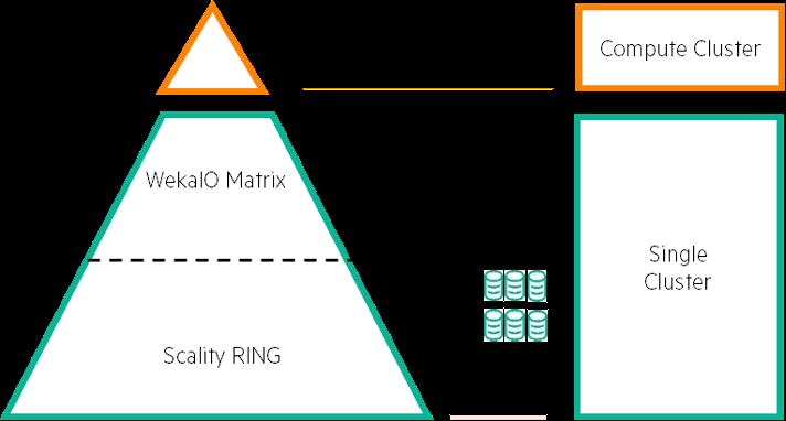 Figure 4. AI Data Node aggregated solution