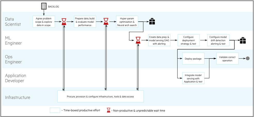 Figure 1. High-level view of the R&D process flow and typical points of delay