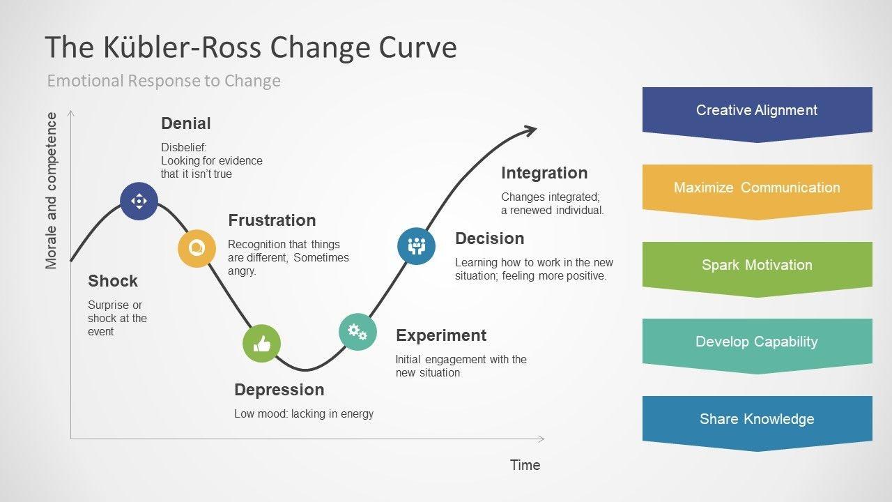 kubler-ross change curve.jpg