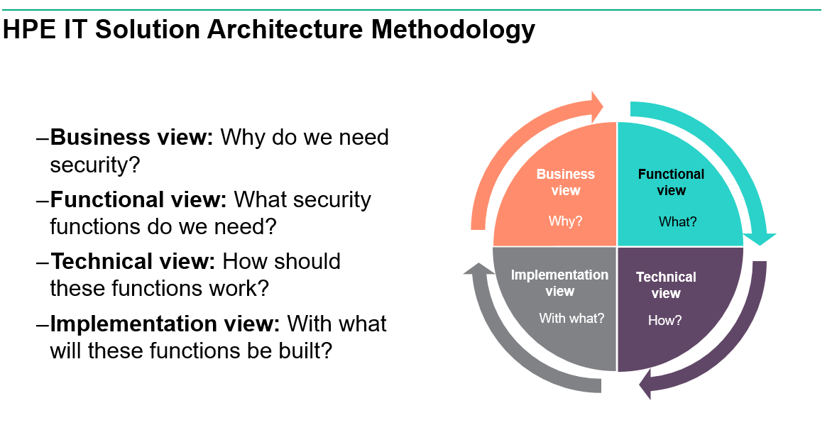 HPE Solution Architecture Methodology.png