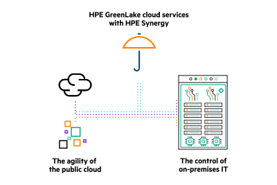 ENG - HPE GreenBLOG - Lake with HPE Synergy'Äì public cloud agility with on-premises control_Blog_IMAGE[1].png