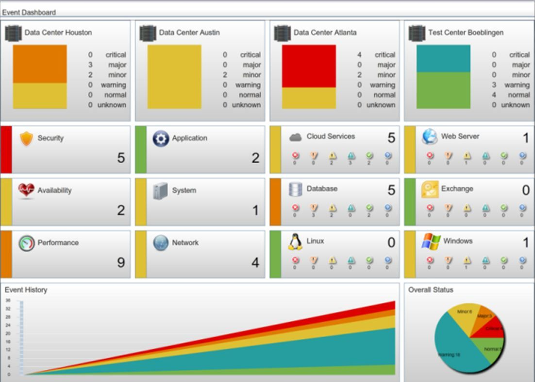 OMI 9.20 Event Dashboard.JPG