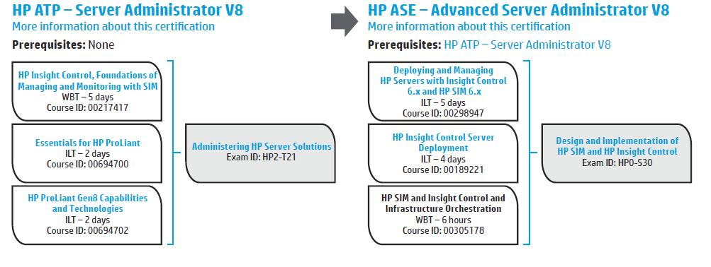HP ATP Server Administrator V8.png
