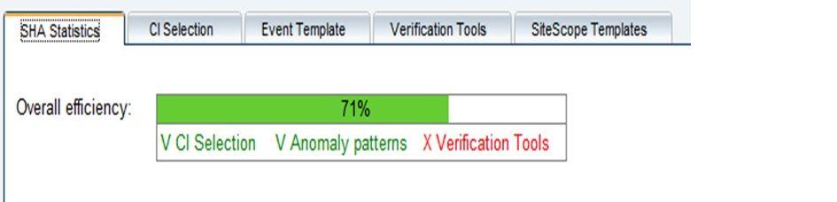 SHA ROI Blog  Overall Efficiency.jpg