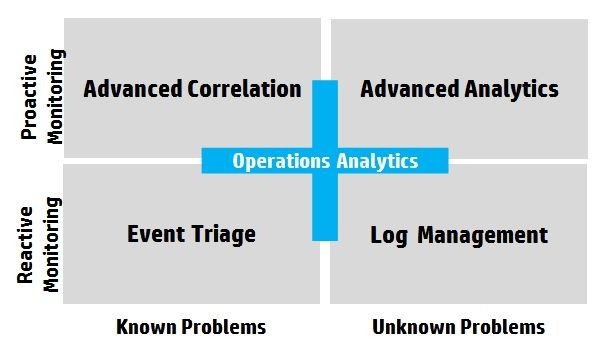 4 Quadrants of OpsAnalytics.jpg