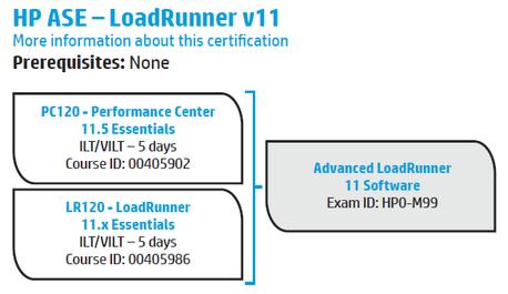 HP LoadRunner 11.00 Certifications: HP ExpertOne - Hewlett Packard ...