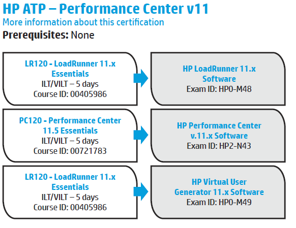 HP LoadRunner 11.00 Certifications: HP ExpertOne - Hewlett Packard ...