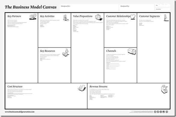 Mike Walker HP Discover Performance Blog: Business Model Canvas