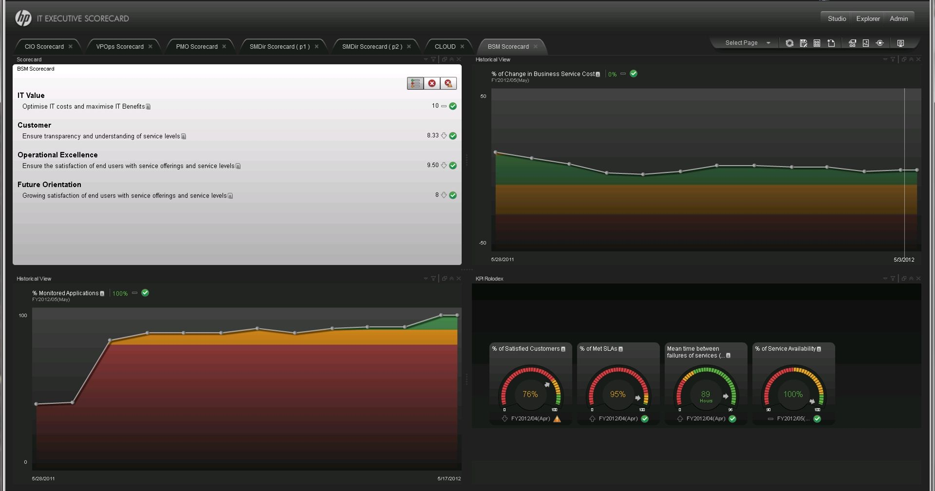 Mike Walker HP Discover Performance Blog: Executive Dashboard
