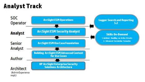 security analysis hewlett packard