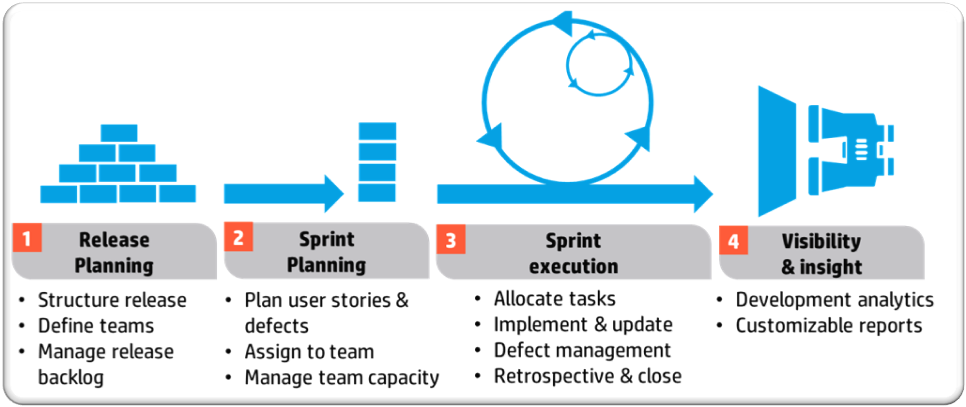 Best documentation practices in agile software development Fuel   The scrum methodology is the most popular of the Agile methods in software development  Like others agile methods  Scrum focus on quick adaptability to